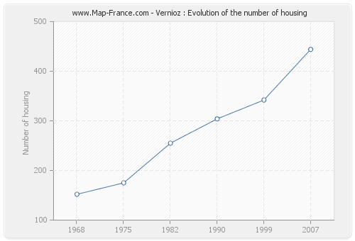 Vernioz : Evolution of the number of housing