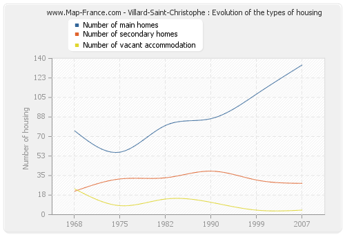Villard-Saint-Christophe : Evolution of the types of housing