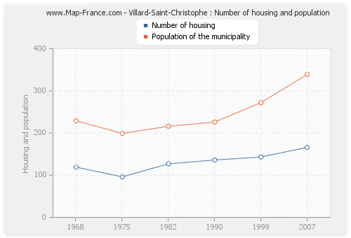 Villard-Saint-Christophe : Number of housing and population