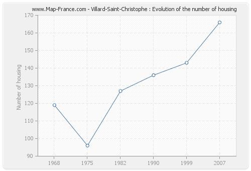 Villard-Saint-Christophe : Evolution of the number of housing