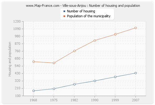 Ville-sous-Anjou : Number of housing and population