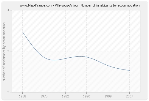 Ville-sous-Anjou : Number of inhabitants by accommodation