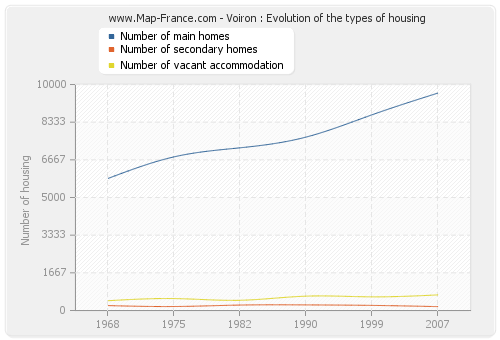 Voiron : Evolution of the types of housing