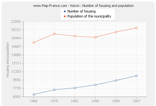 Voiron : Number of housing and population