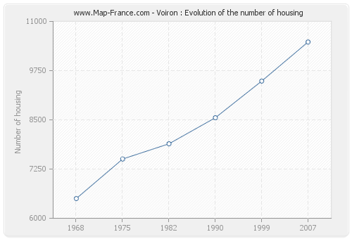 Voiron : Evolution of the number of housing