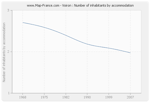 Voiron : Number of inhabitants by accommodation