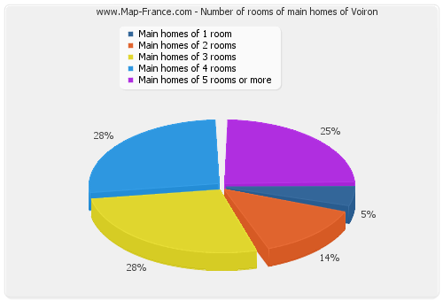 Number of rooms of main homes of Voiron
