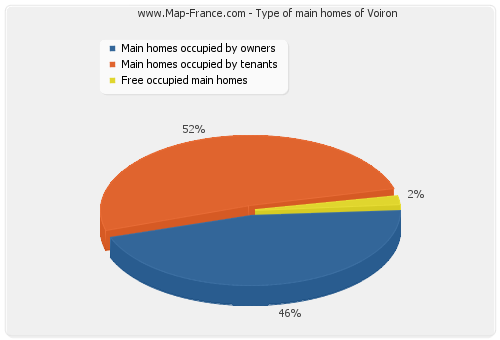 Type of main homes of Voiron