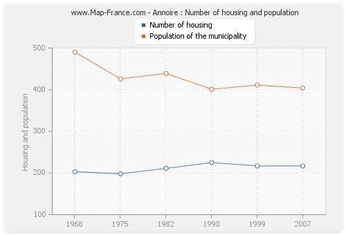 Annoire : Number of housing and population
