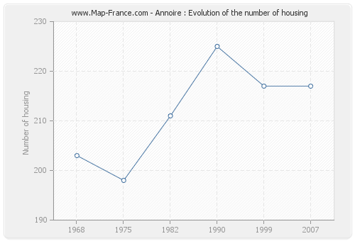 Annoire : Evolution of the number of housing