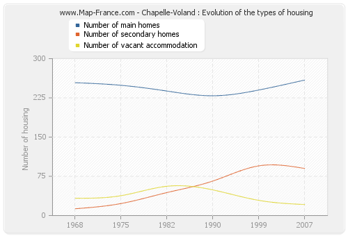 Chapelle-Voland : Evolution of the types of housing