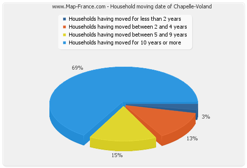 Household moving date of Chapelle-Voland