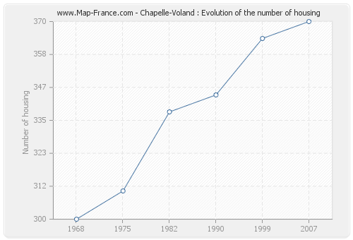 Chapelle-Voland : Evolution of the number of housing