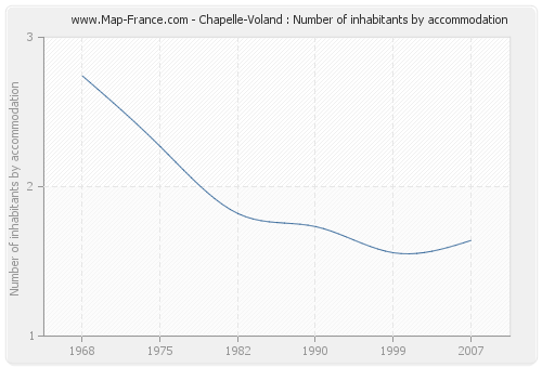 Chapelle-Voland : Number of inhabitants by accommodation