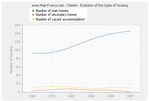 Chemin : Evolution of the types of housing