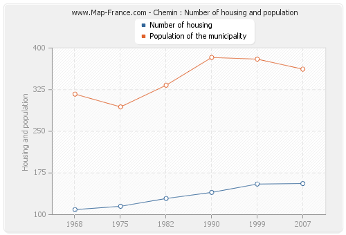 Chemin : Number of housing and population