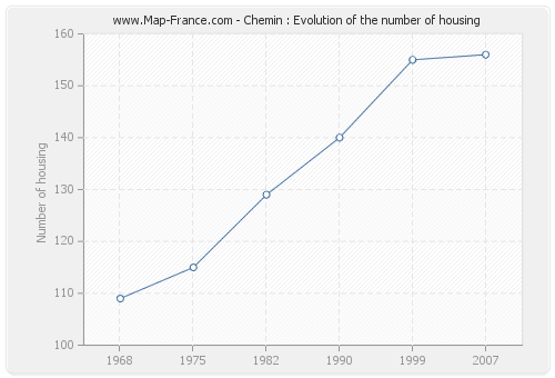 Chemin : Evolution of the number of housing