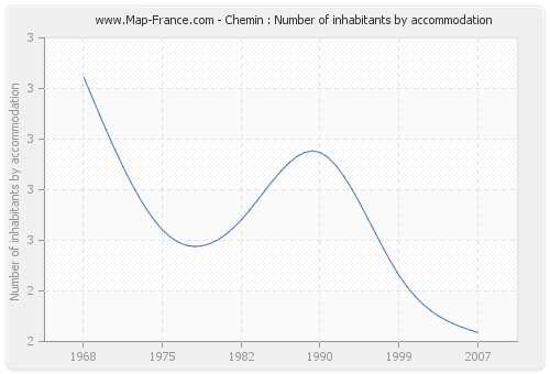 Chemin : Number of inhabitants by accommodation