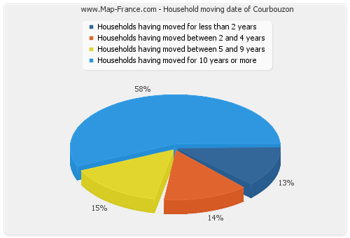 Household moving date of Courbouzon