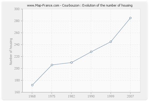 Courbouzon : Evolution of the number of housing