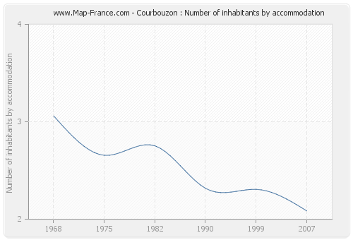 Courbouzon : Number of inhabitants by accommodation