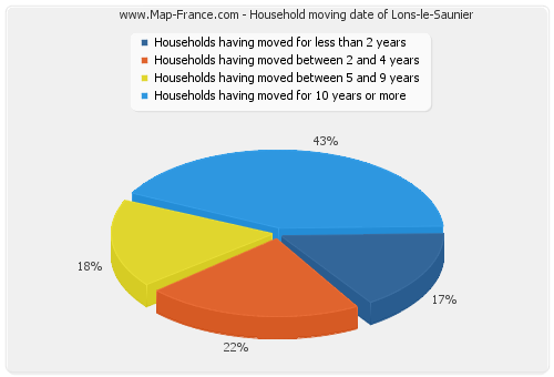 Household moving date of Lons-le-Saunier