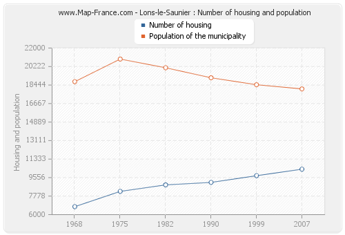 Lons-le-Saunier : Number of housing and population
