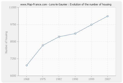 Lons-le-Saunier : Evolution of the number of housing