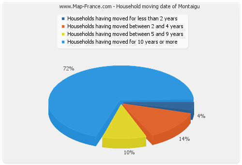 Household moving date of Montaigu