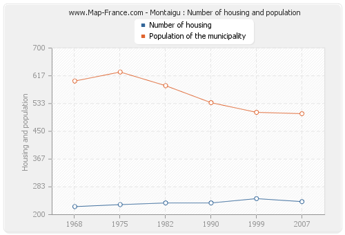 Montaigu : Number of housing and population