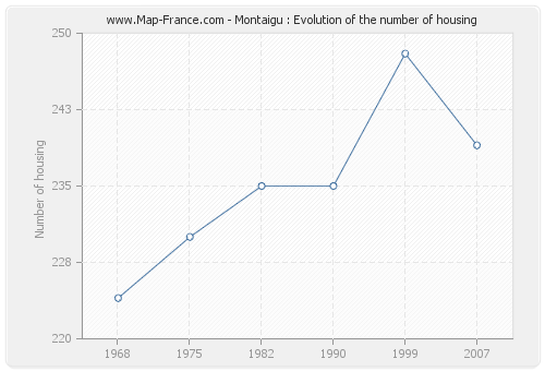 Montaigu : Evolution of the number of housing