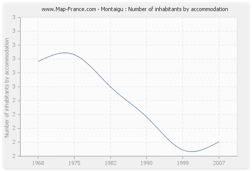 Montaigu : Number of inhabitants by accommodation