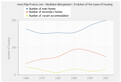 Neublans-Abergement : Evolution of the types of housing