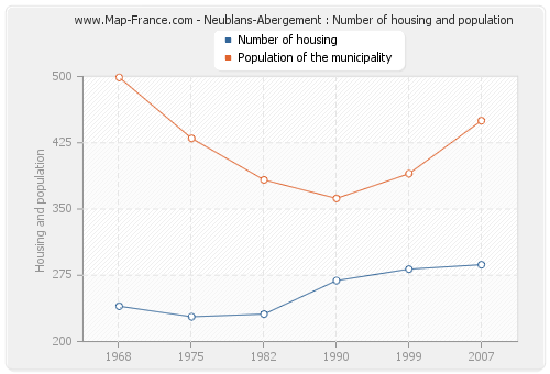 Neublans-Abergement : Number of housing and population
