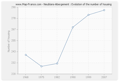 Neublans-Abergement : Evolution of the number of housing