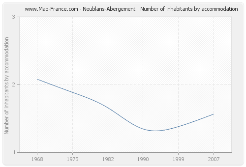 Neublans-Abergement : Number of inhabitants by accommodation
