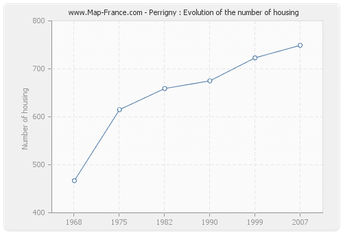 Perrigny : Evolution of the number of housing