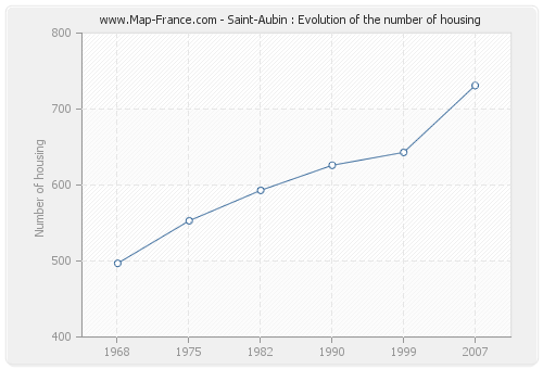 Saint-Aubin : Evolution of the number of housing