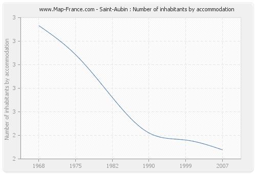 Saint-Aubin : Number of inhabitants by accommodation