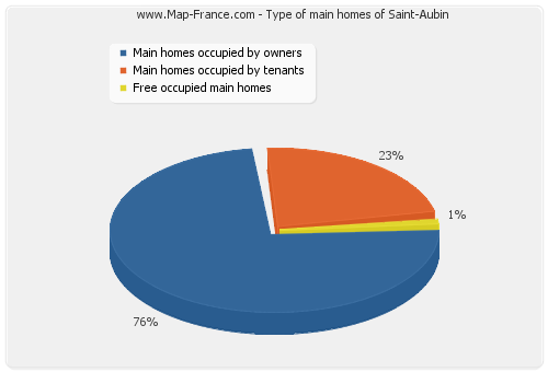 Type of main homes of Saint-Aubin