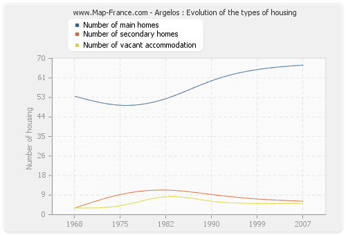 Argelos : Evolution of the types of housing
