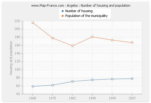 Argelos : Number of housing and population