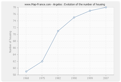 Argelos : Evolution of the number of housing