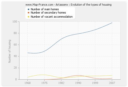Artassenx : Evolution of the types of housing