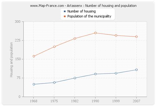 Artassenx : Number of housing and population