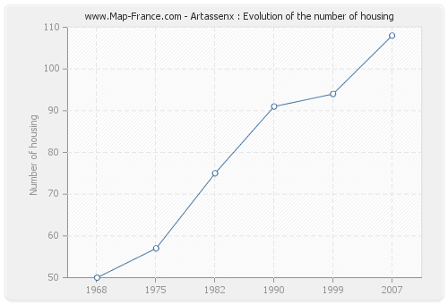 Artassenx : Evolution of the number of housing
