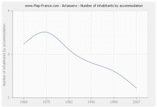 Artassenx : Number of inhabitants by accommodation