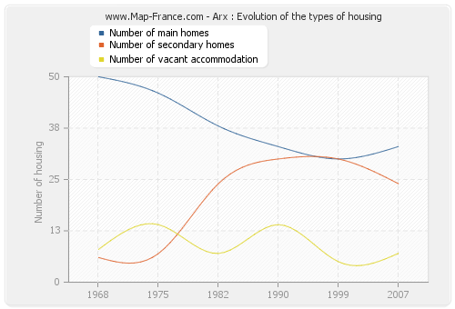 Arx : Evolution of the types of housing