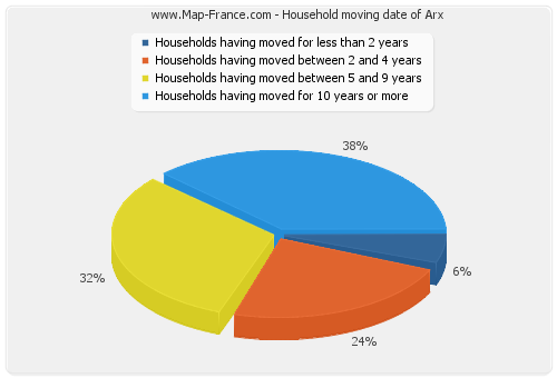 Household moving date of Arx