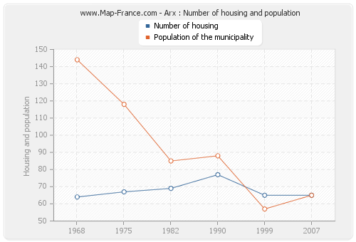 Arx : Number of housing and population